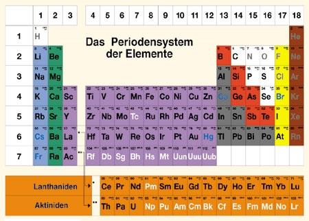 Lehrtafel Periodensystem der Elemente, PSE